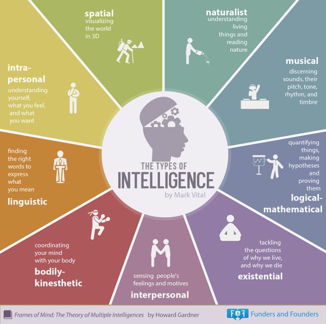 tipuri_de_inteligenta