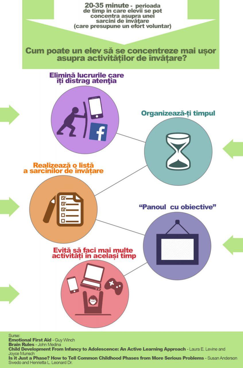 Infografic_atentia si concentrarea elevilor
